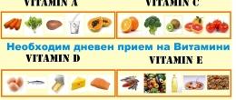Необходим дневен прием на витамини. Предозиране