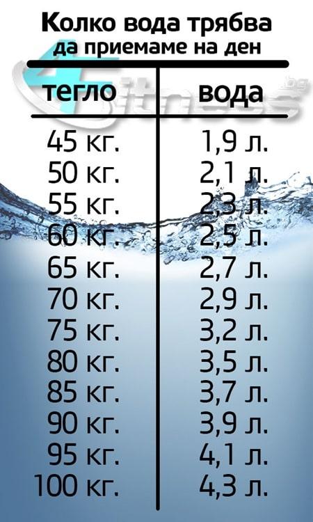 колко вода да пием на ден при хранителни режими